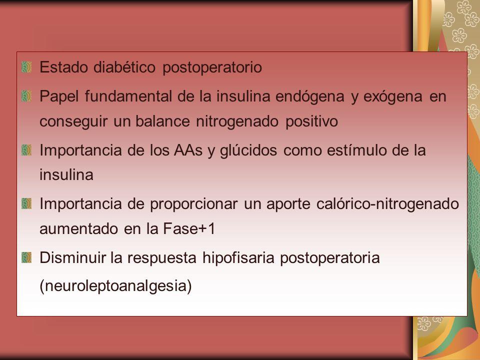 Estado diabético postoperatorio