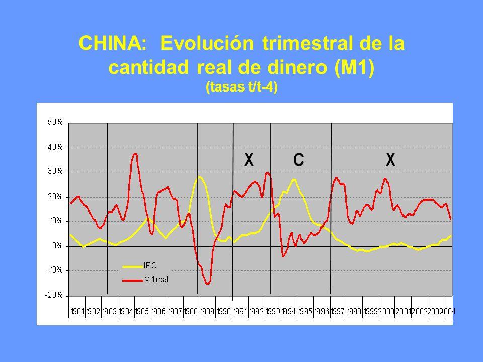 CHINA: Evolución trimestral de la cantidad real de dinero (M1) (tasas t/t-4)
