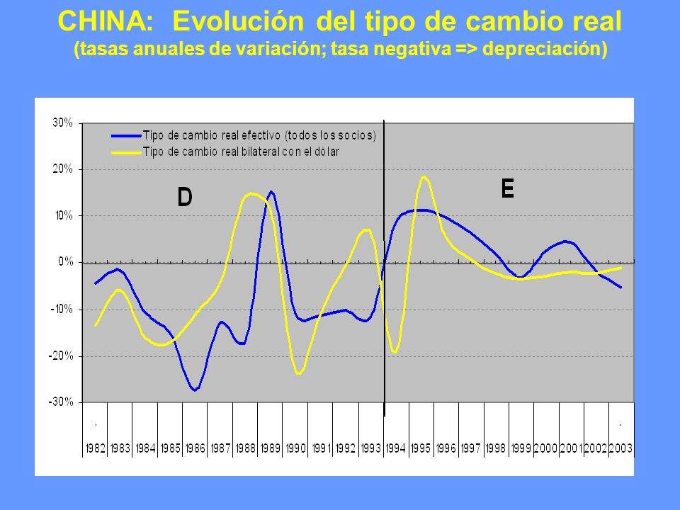 CHINA: Evolución del tipo de cambio real (tasas anuales de variación; tasa negativa => depreciación)