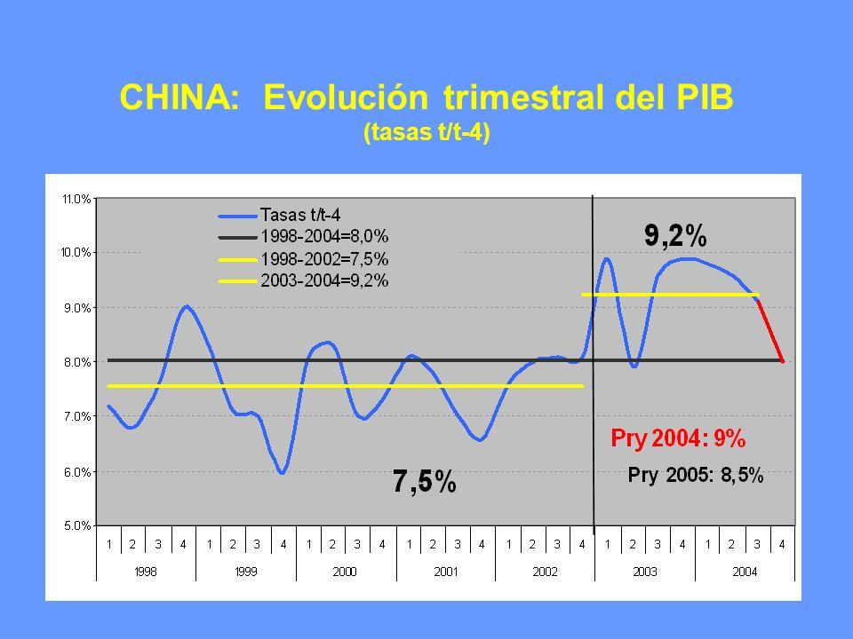 CHINA: Evolución trimestral del PIB (tasas t/t-4)