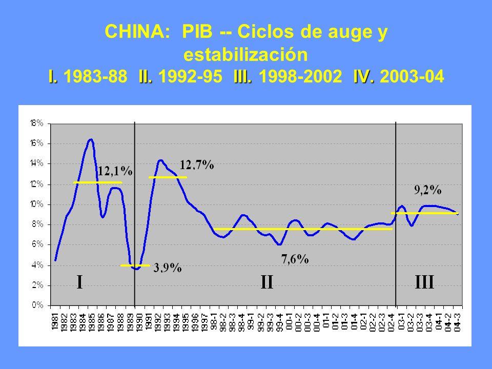 CHINA: PIB -- Ciclos de auge y estabilización I. 1983-88 II