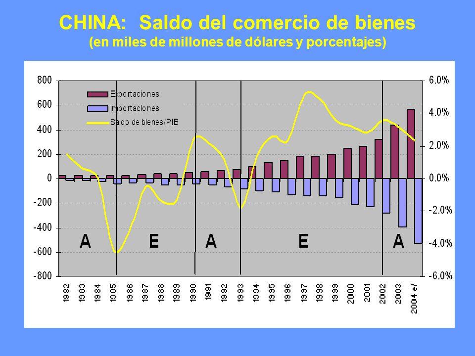 CHINA: Saldo del comercio de bienes (en miles de millones de dólares y porcentajes)
