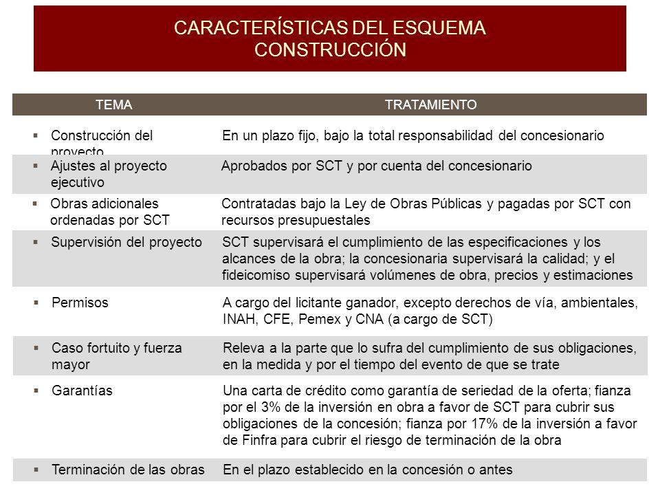 CARACTERÍSTICAS DEL ESQUEMA CONSTRUCCIÓN