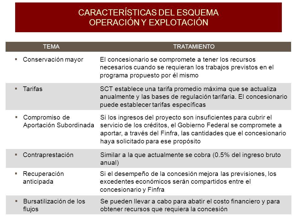 CARACTERÍSTICAS DEL ESQUEMA OPERACIÓN Y EXPLOTACIÓN