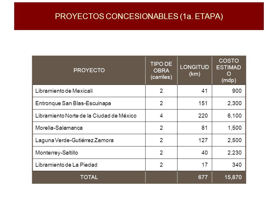 PROYECTOS CONCESIONABLES (1a. ETAPA)