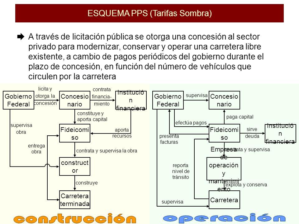 construcción operación ESQUEMA PPS (Tarifas Sombra)