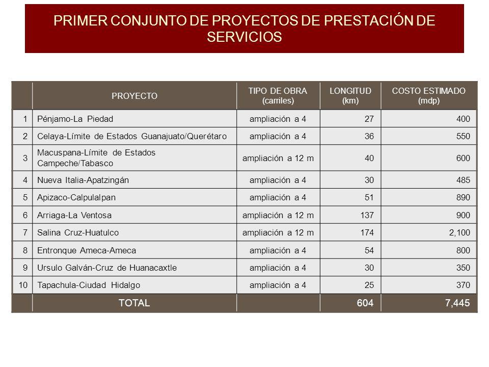 PRIMER CONJUNTO DE PROYECTOS DE PRESTACIÓN DE SERVICIOS