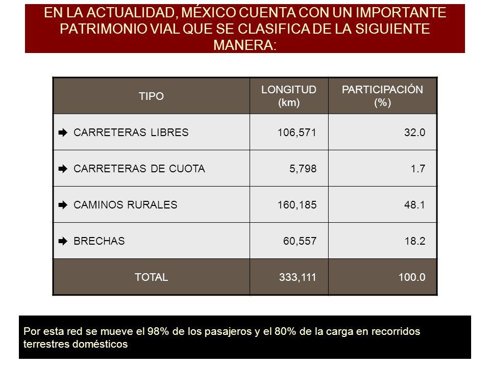EN LA ACTUALIDAD, MÉXICO CUENTA CON UN IMPORTANTE PATRIMONIO VIAL QUE SE CLASIFICA DE LA SIGUIENTE MANERA: