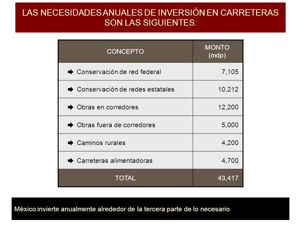 LAS NECESIDADES ANUALES DE INVERSIÓN EN CARRETERAS SON LAS SIGUIENTES: