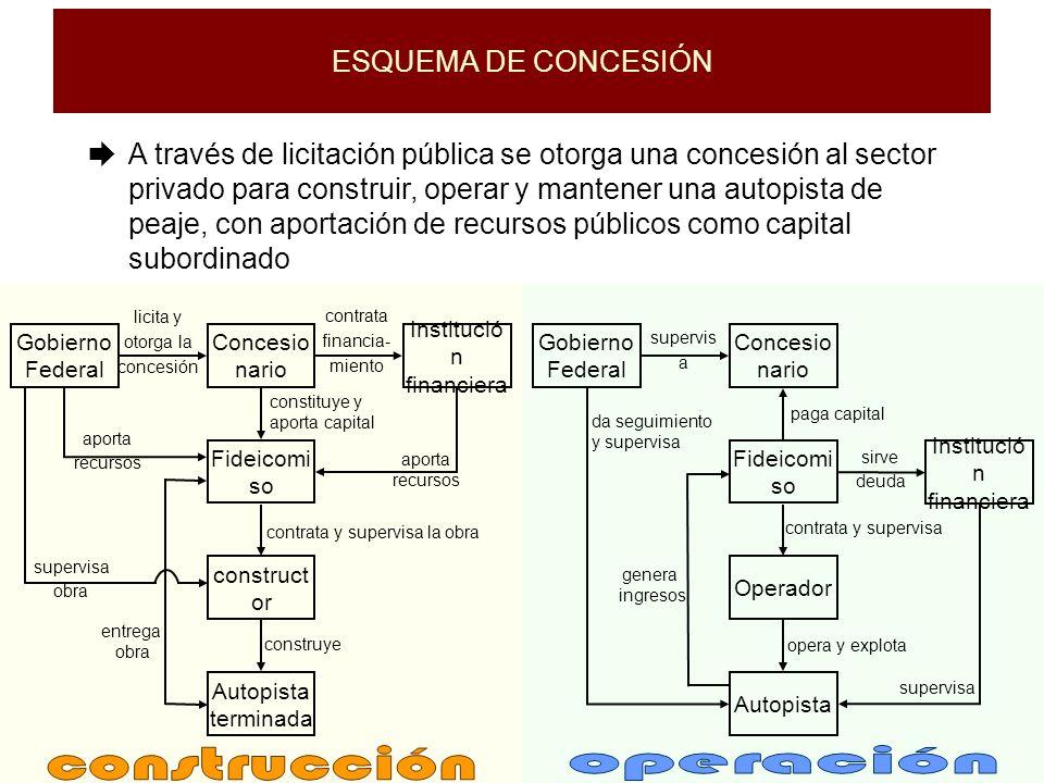 construcción operación ESQUEMA DE CONCESIÓN