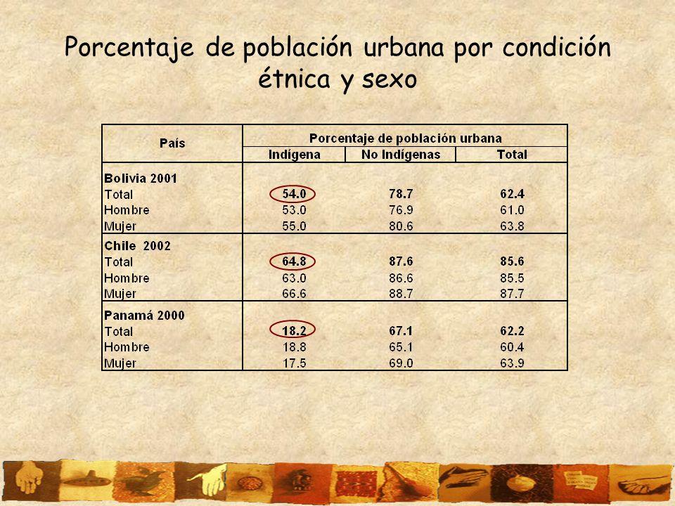 Porcentaje de población urbana por condición étnica y sexo