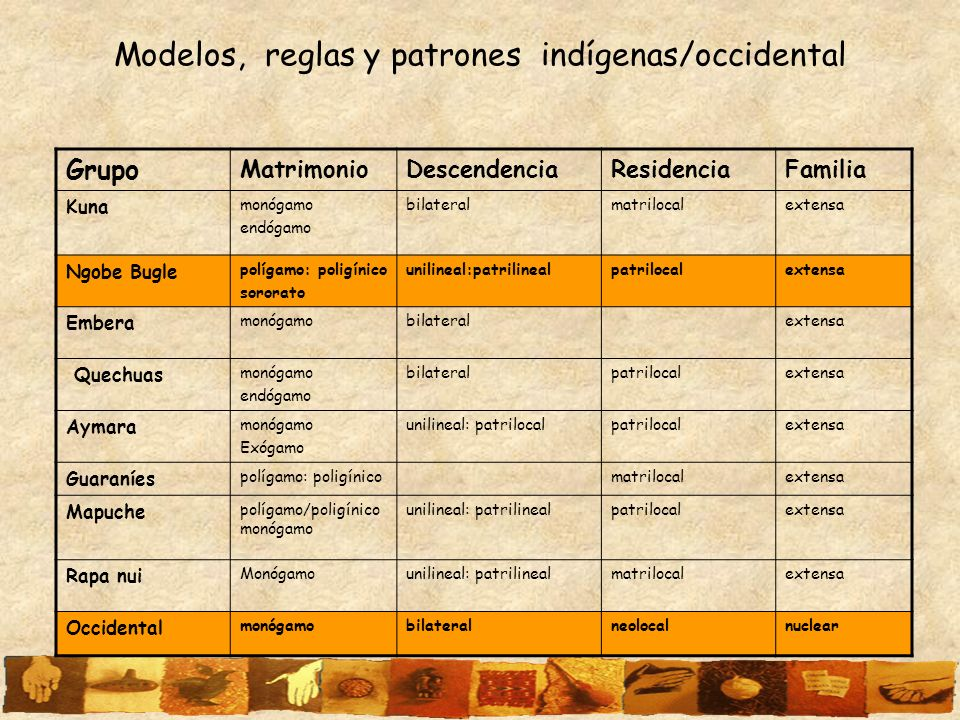 Modelos, reglas y patrones indígenas/occidental