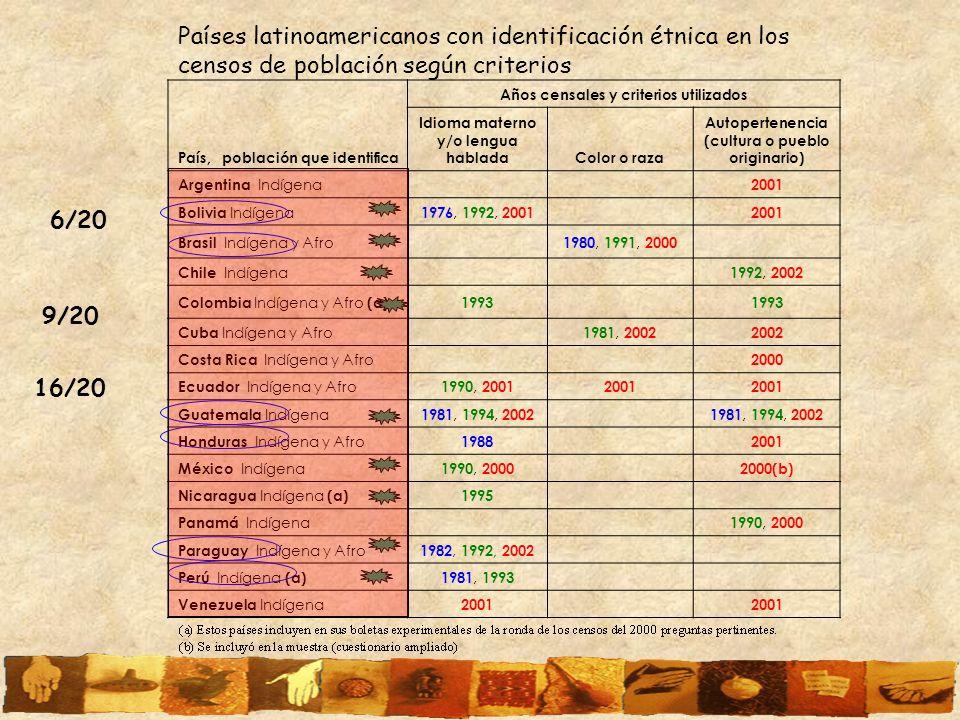 Países latinoamericanos con identificación étnica en los censos de población según criterios