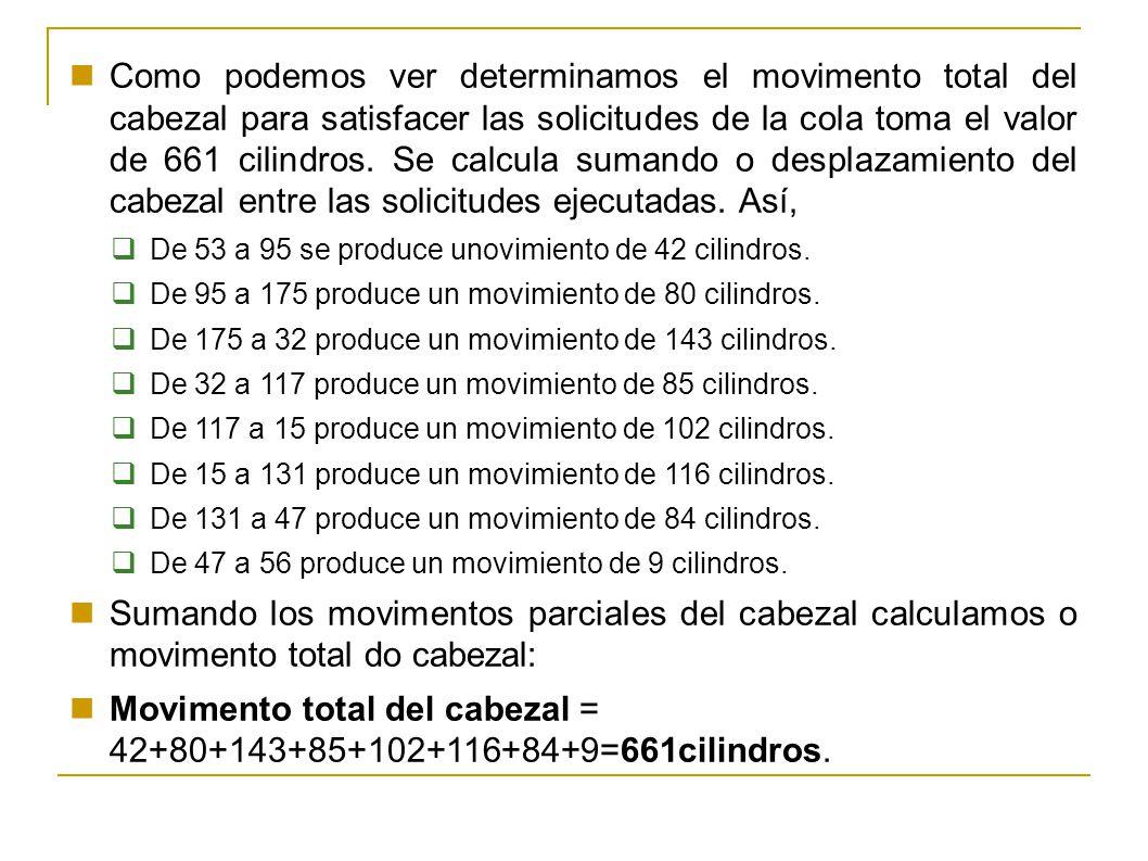Movimento total del cabezal = 42+80+143+85+102+116+84+9=661cilindros.