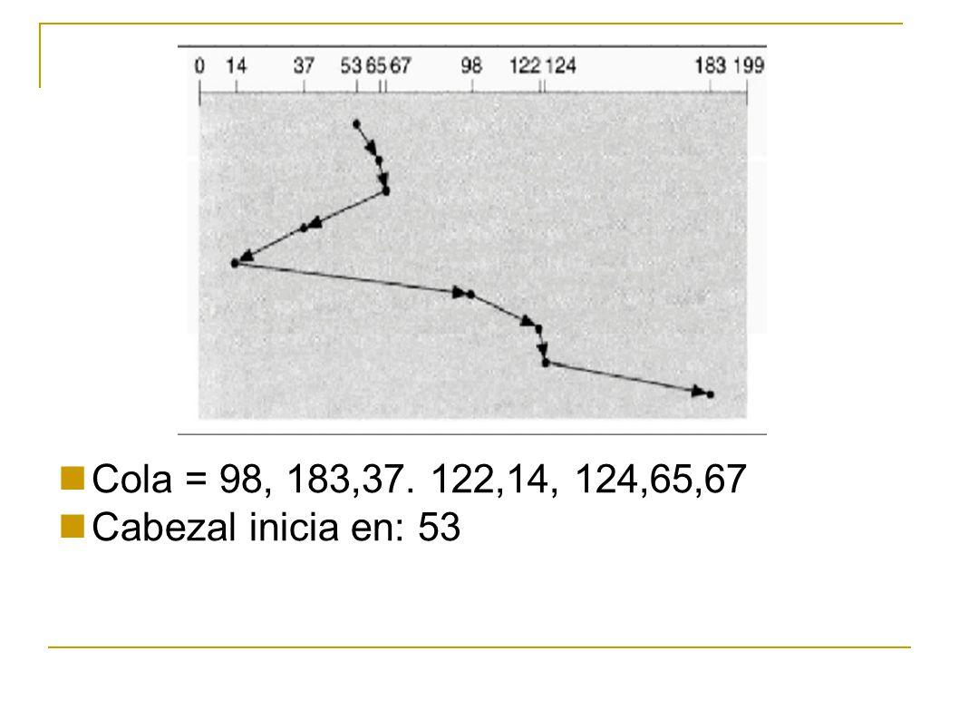 Cola = 98, 183,37. 122,14, 124,65,67 Cabezal inicia en: 53 15 15