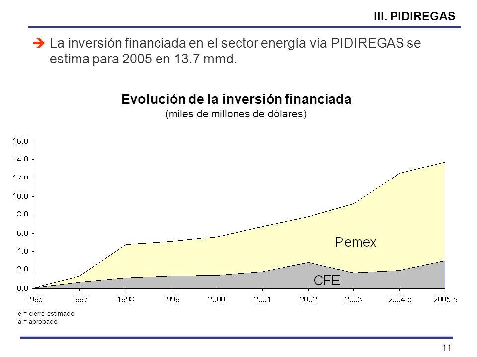 Evolución de la inversión financiada