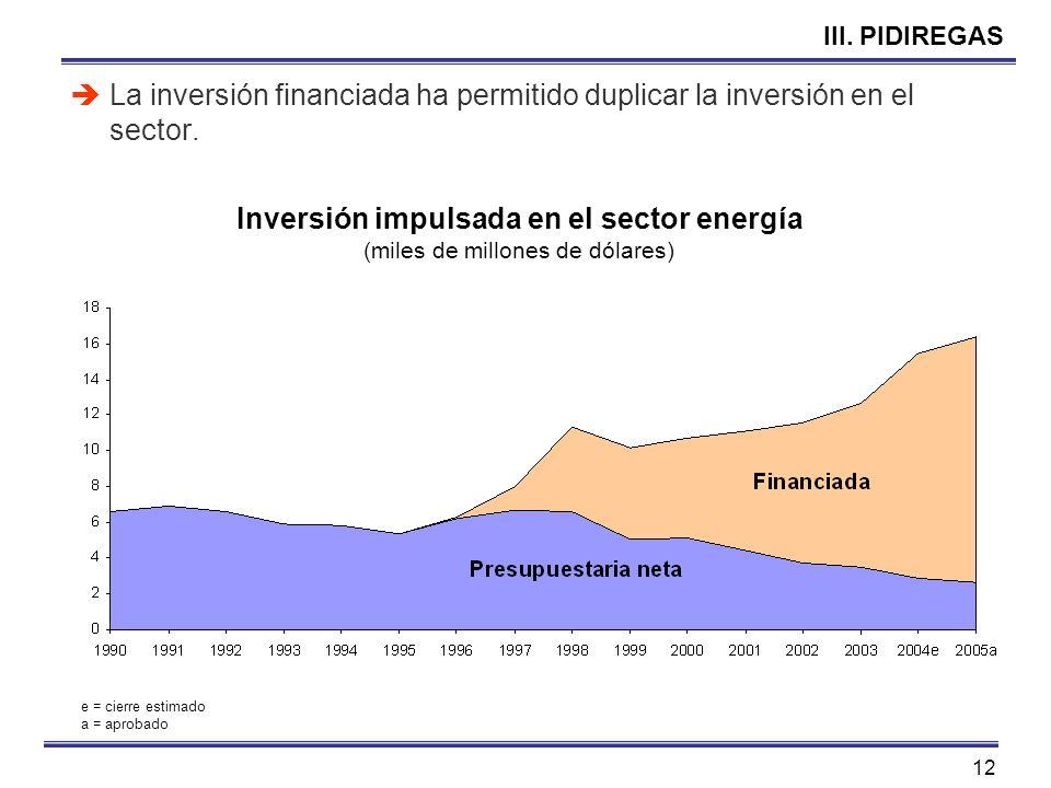 Inversión impulsada en el sector energía