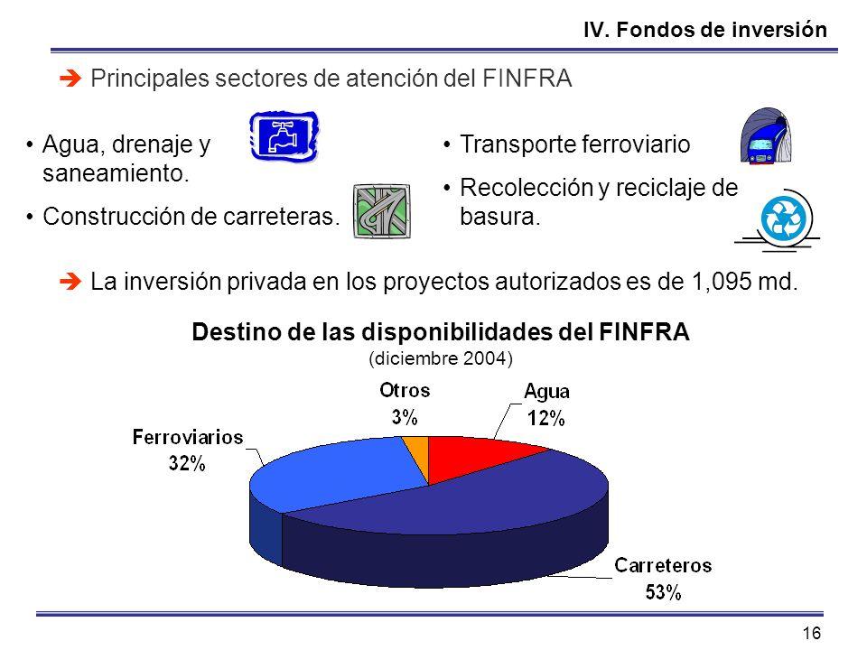 Destino de las disponibilidades del FINFRA