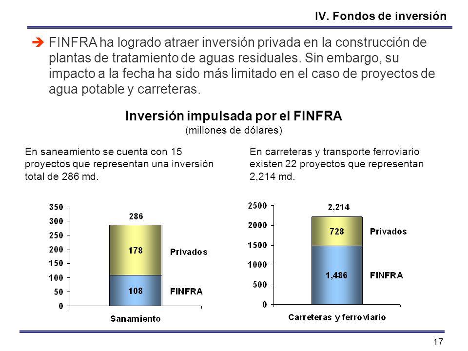 Inversión impulsada por el FINFRA