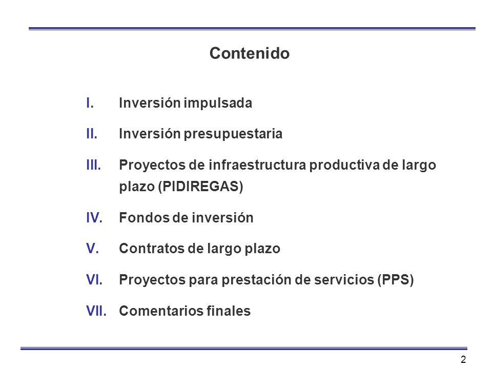 Contenido Inversión impulsada Inversión presupuestaria