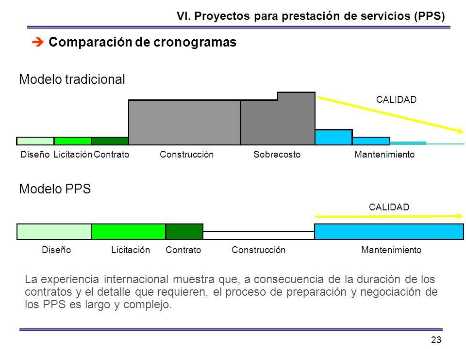 VI. Proyectos para prestación de servicios (PPS)
