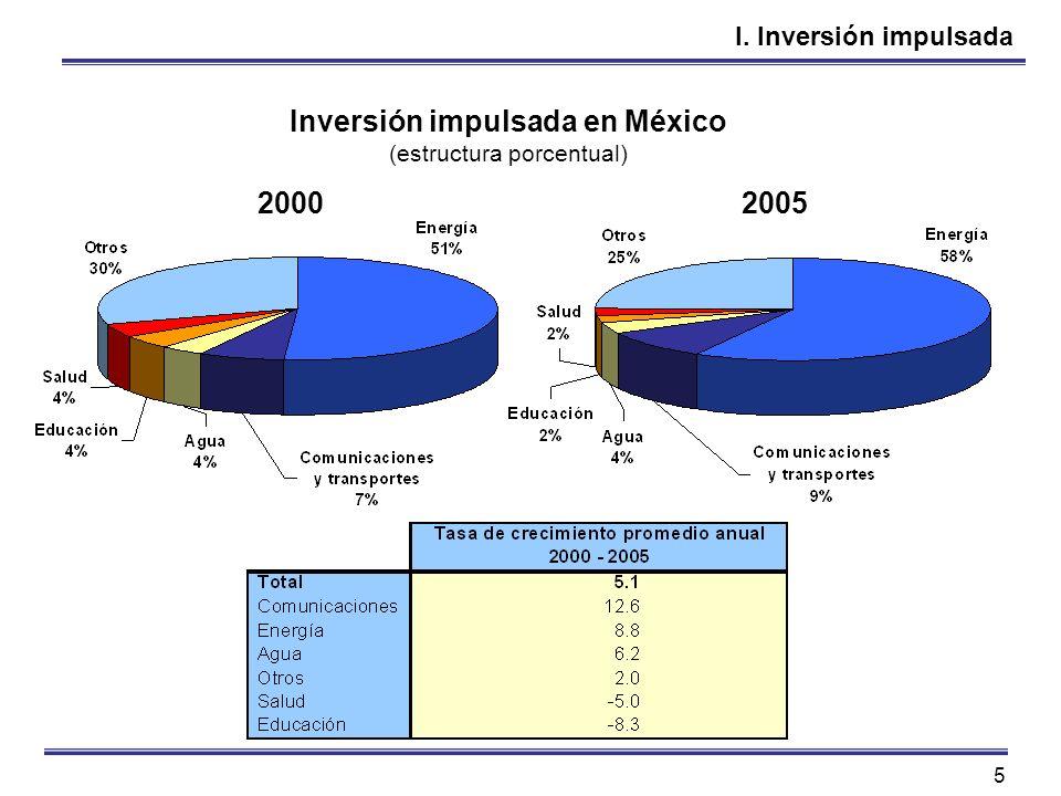 Inversión impulsada en México
