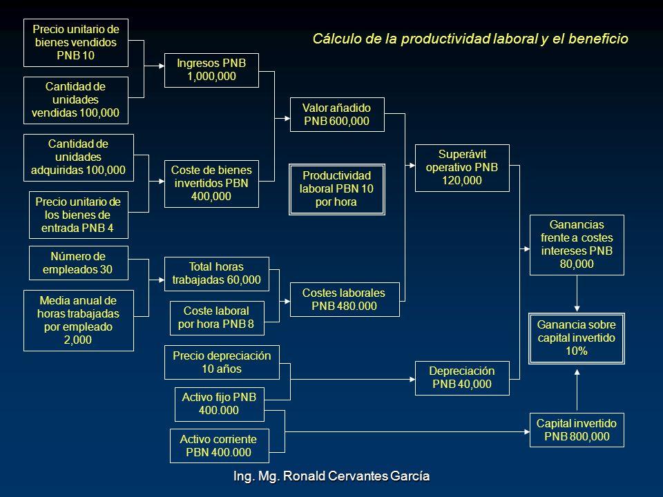 Cálculo de la productividad laboral y el beneficio