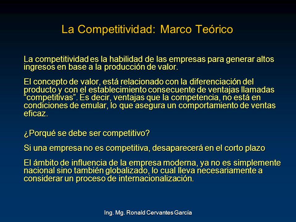 La Competitividad: Marco Teórico