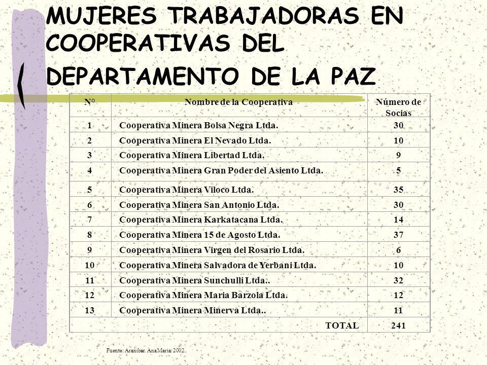 MUJERES TRABAJADORAS EN COOPERATIVAS DEL DEPARTAMENTO DE LA PAZ