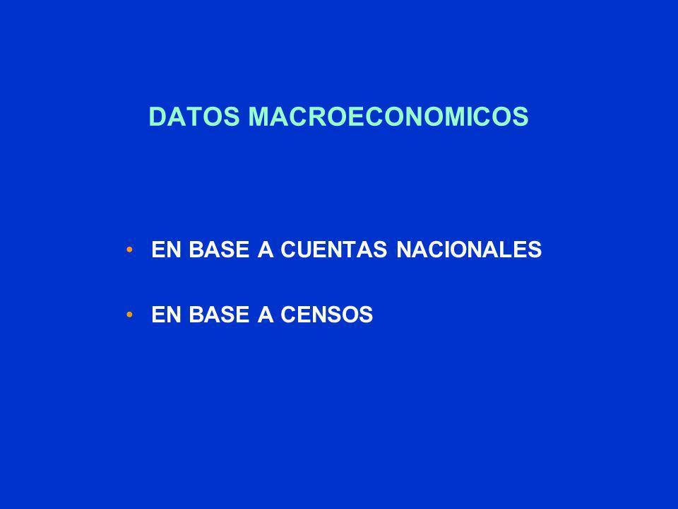 DATOS MACROECONOMICOS