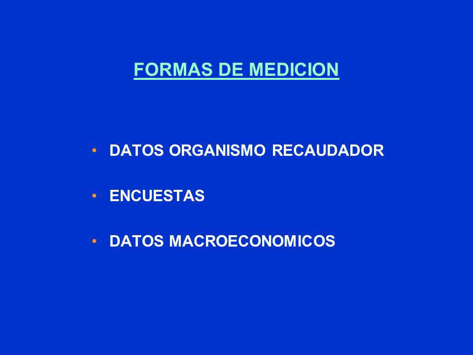 FORMAS DE MEDICION DATOS ORGANISMO RECAUDADOR ENCUESTAS