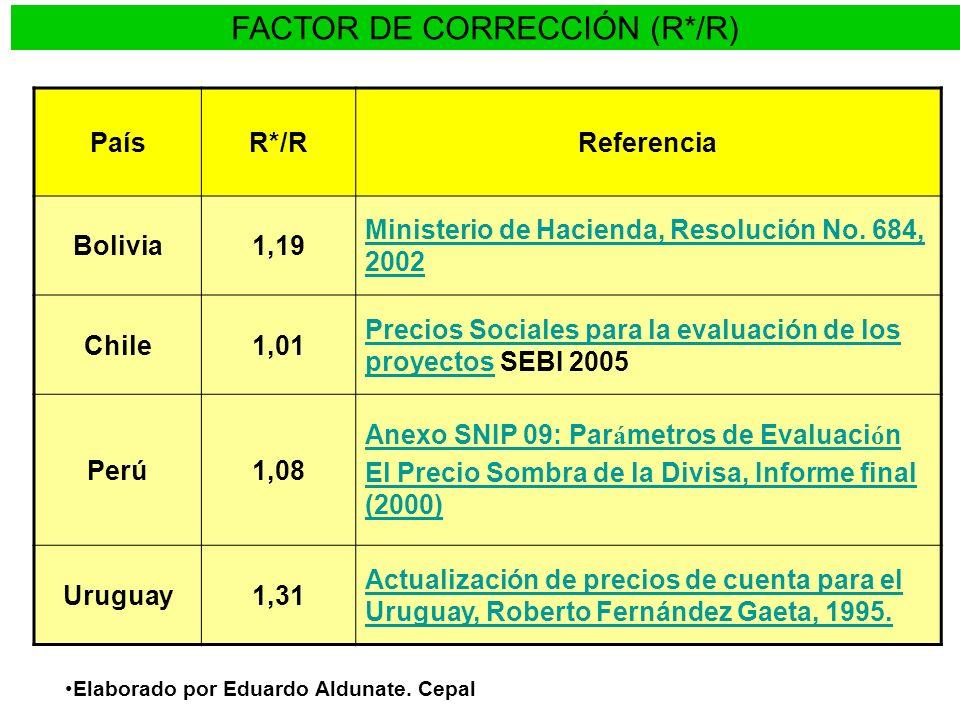 FACTOR DE CORRECCIÓN (R*/R)