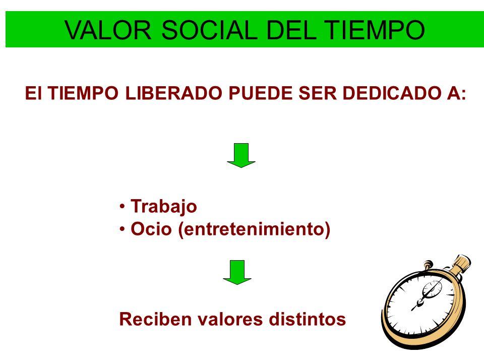 El TIEMPO LIBERADO PUEDE SER DEDICADO A: