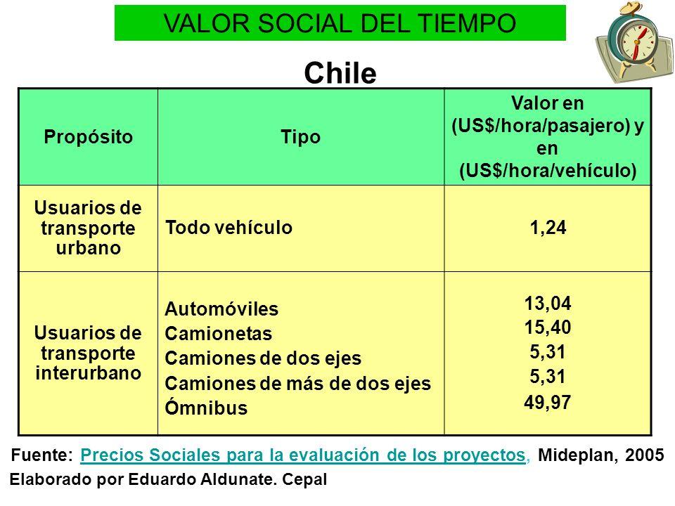 Chile VALOR SOCIAL DEL TIEMPO Propósito Tipo