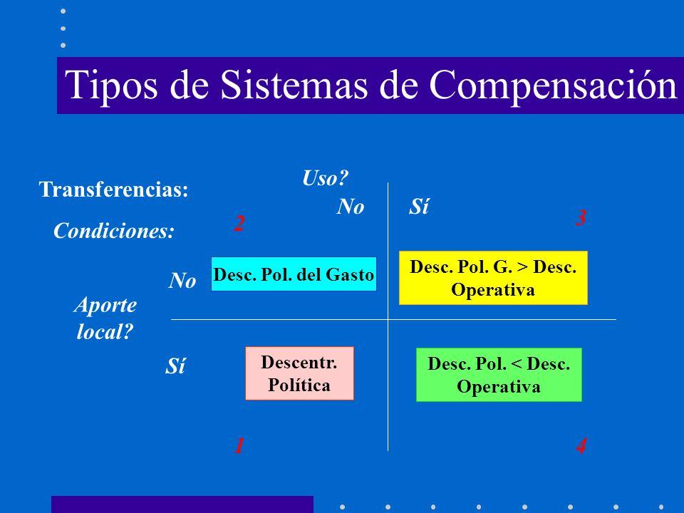 Tipos de Sistemas de Compensación