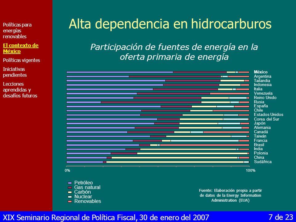 Alta dependencia en hidrocarburos
