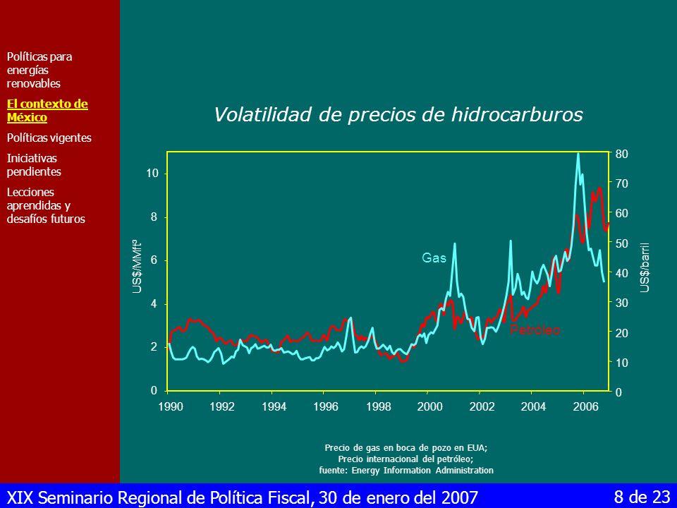 Volatilidad de precios de hidrocarburos