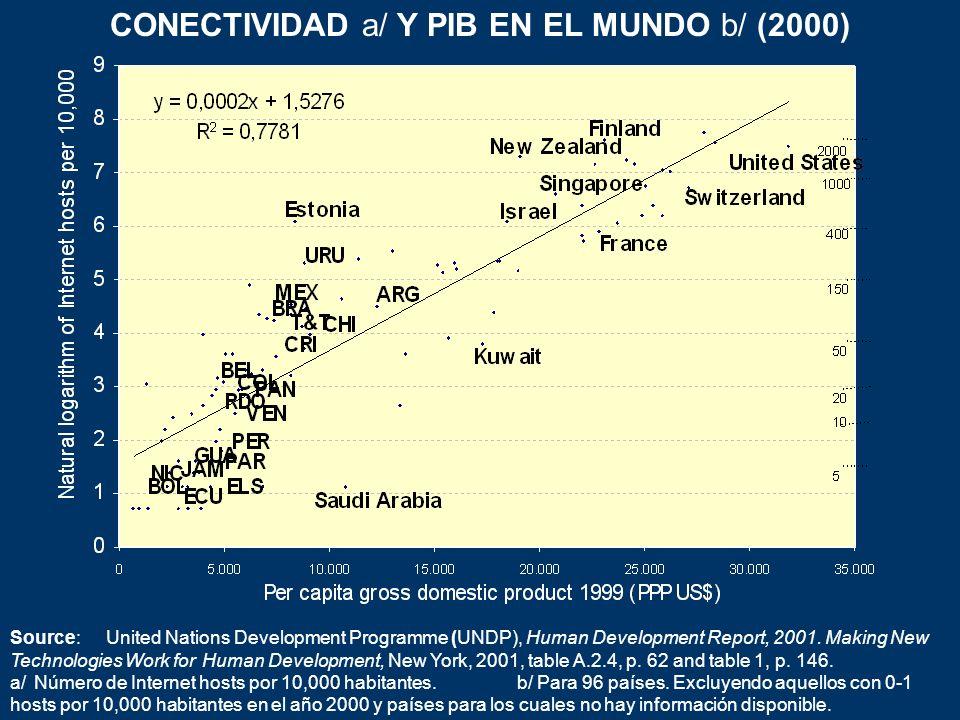 CONECTIVIDAD a/ Y PIB EN EL MUNDO b/ (2000)