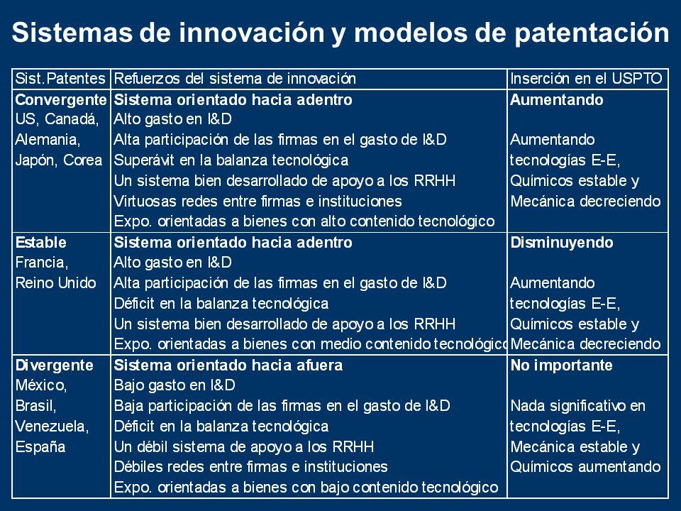 Sistemas de innovación y modelos de patentación