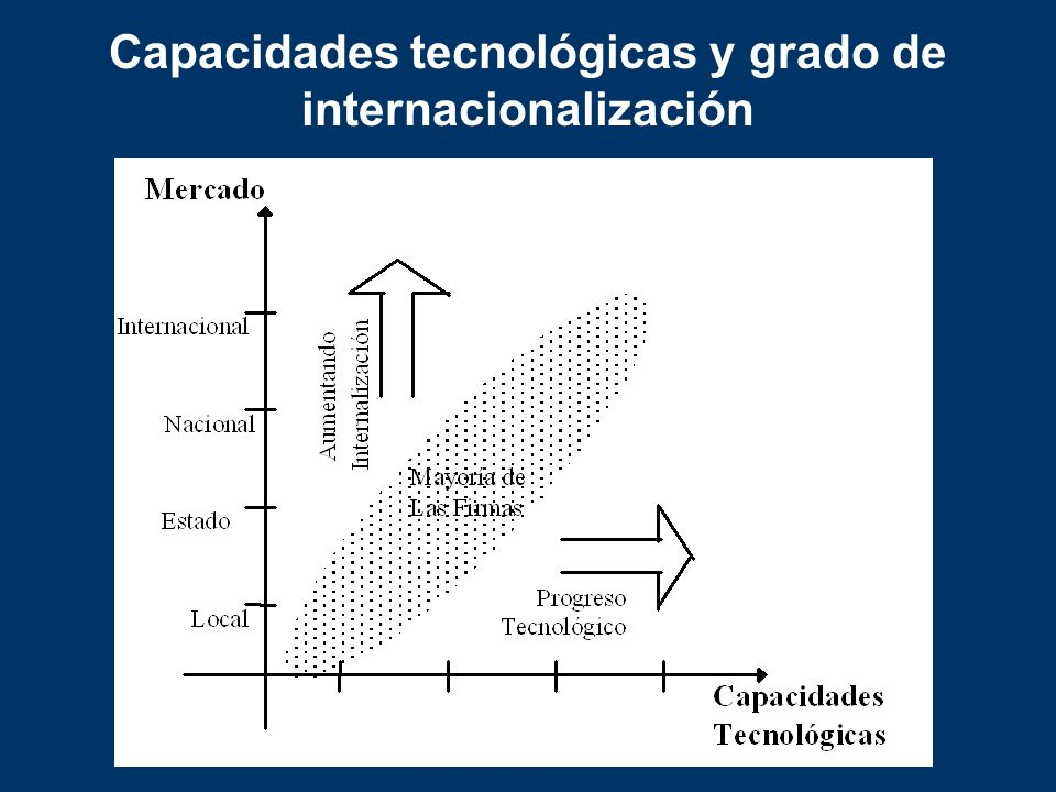 Capacidades tecnológicas y grado de internacionalización