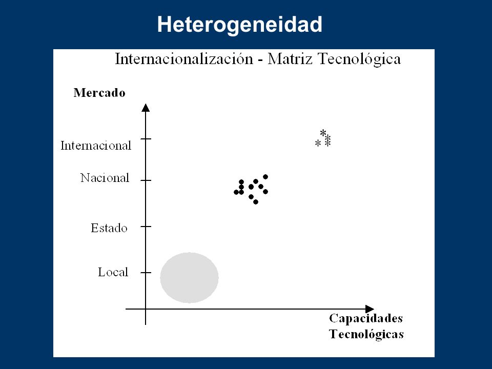 Heterogeneidad