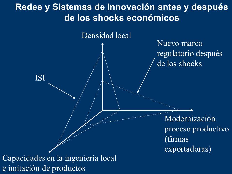 Redes y Sistemas de Innovación antes y después de los shocks económicos
