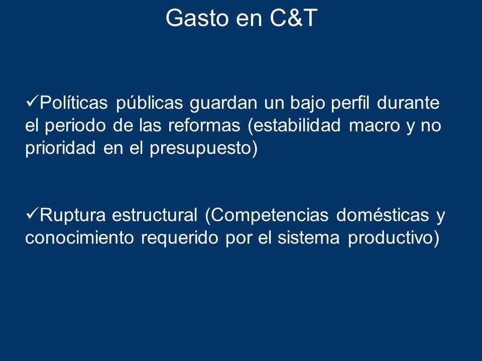 Gasto en C&T Políticas públicas guardan un bajo perfil durante el periodo de las reformas (estabilidad macro y no prioridad en el presupuesto)