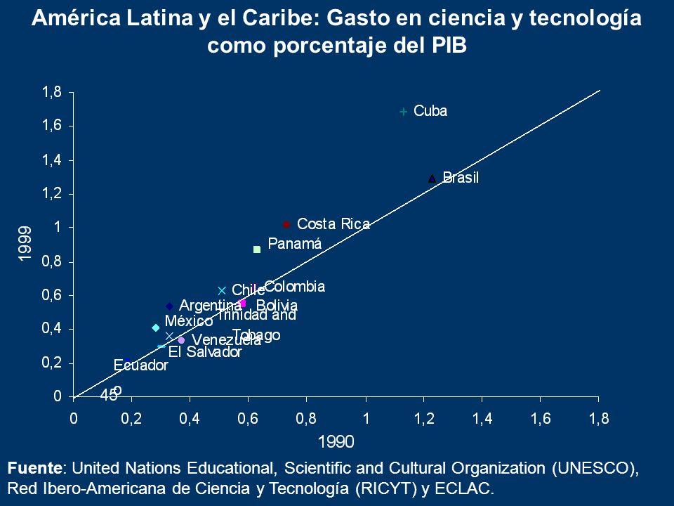 América Latina y el Caribe: Gasto en ciencia y tecnología como porcentaje del PIB