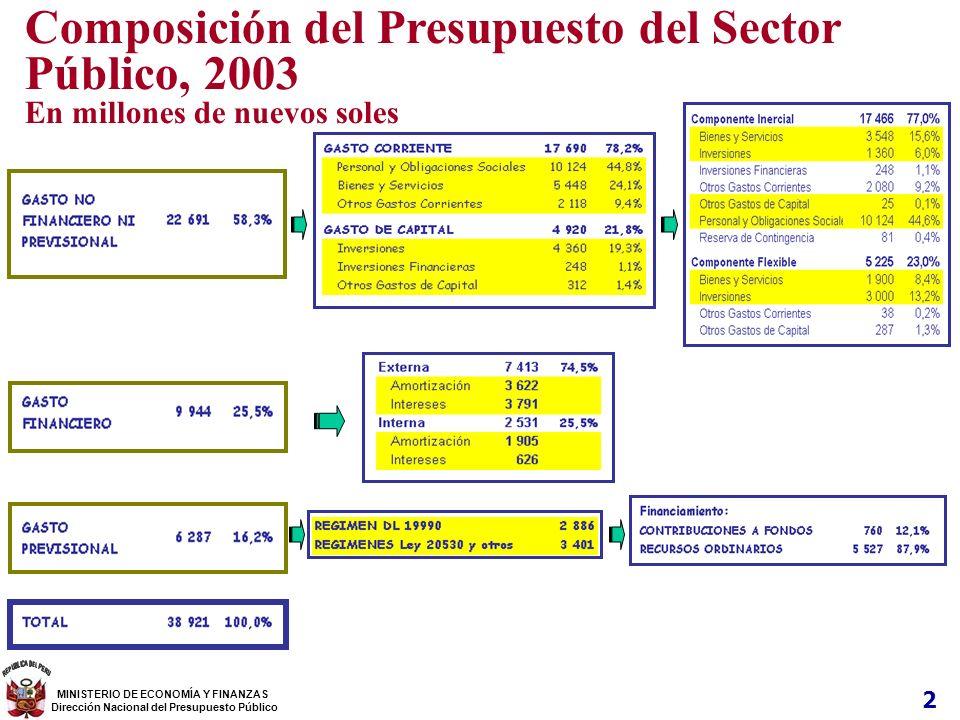 Composición del Presupuesto del Sector Público, 2003