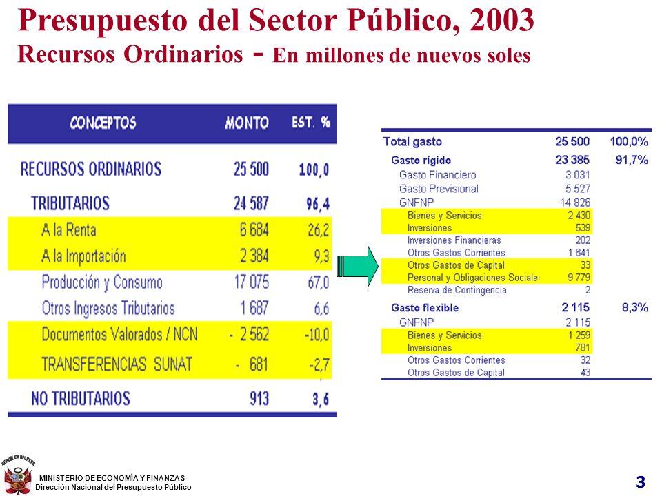 Presupuesto del Sector Público, 2003
