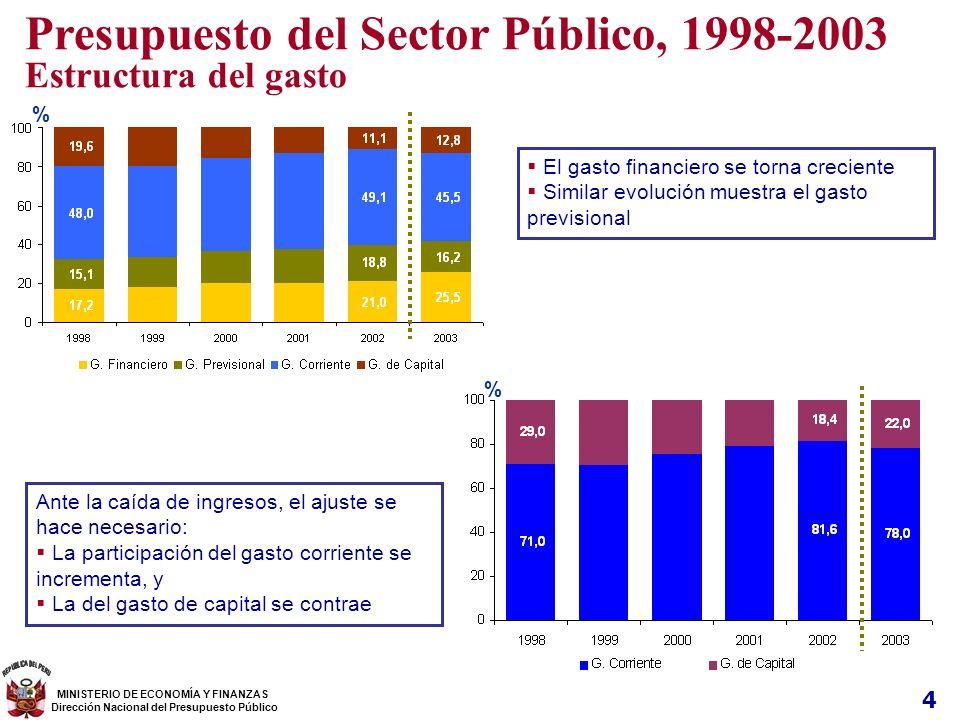 Presupuesto del Sector Público, 1998-2003
