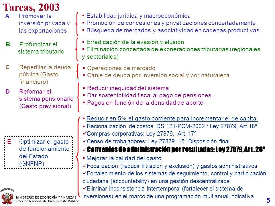 Tareas, 2003 5 A Promover la inversión privada y las exportaciones