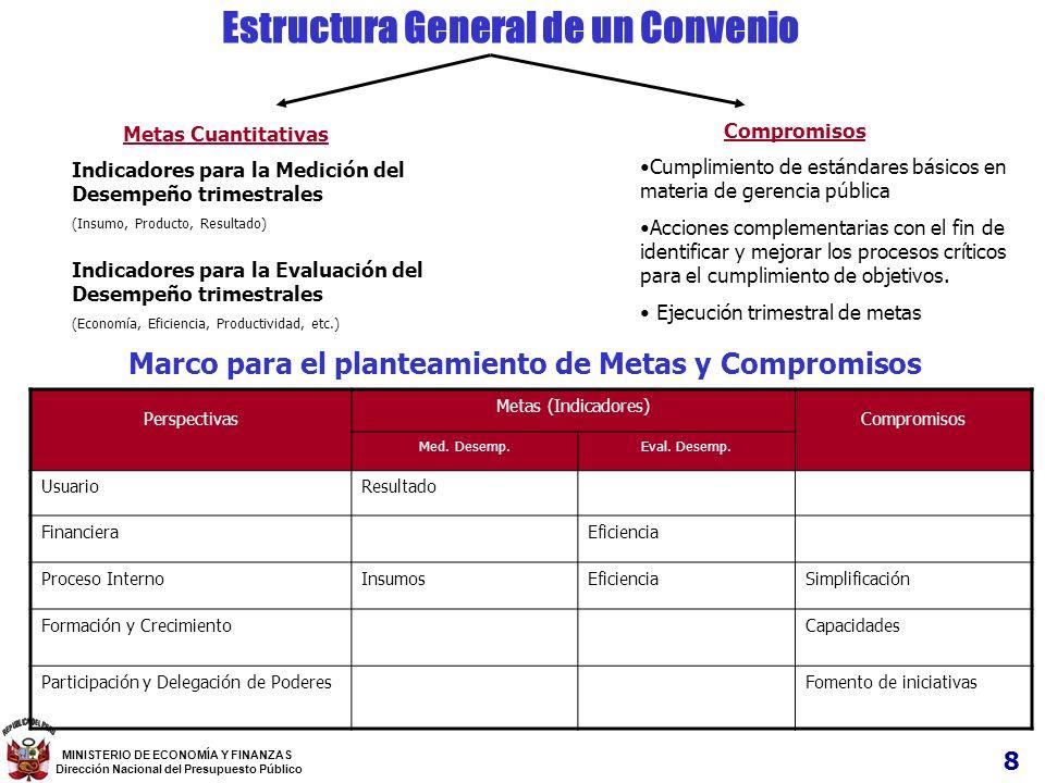 Estructura General de un Convenio