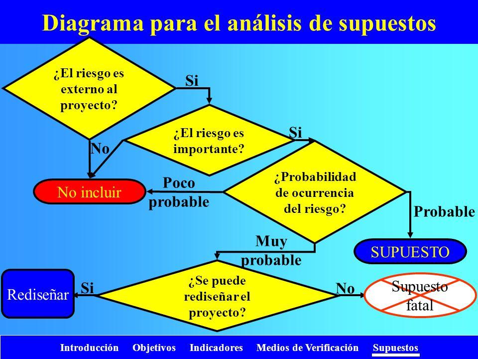 Diagrama para el análisis de supuestos